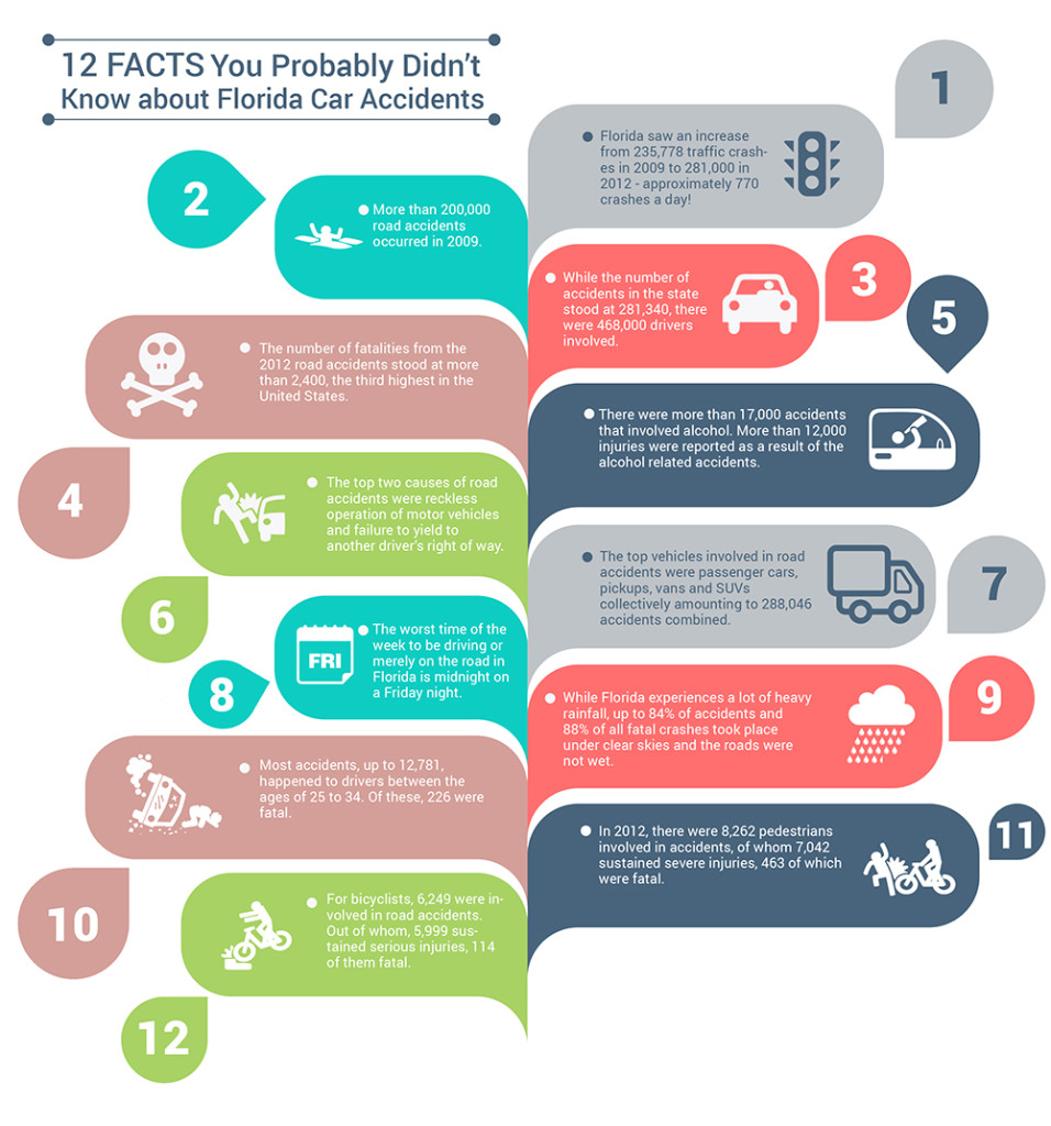 12 Facts About Florida Car Accidents