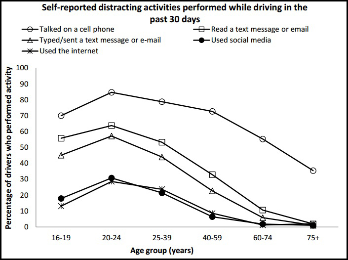 Self Reported Distracted Driving Behavior