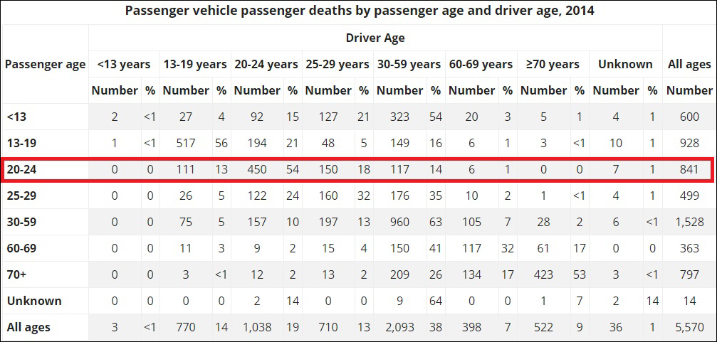 Drivers Age Statistics