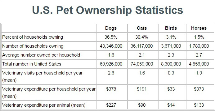 Pet Ownership Statistics