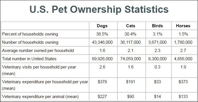 Pet Ownership Statistics