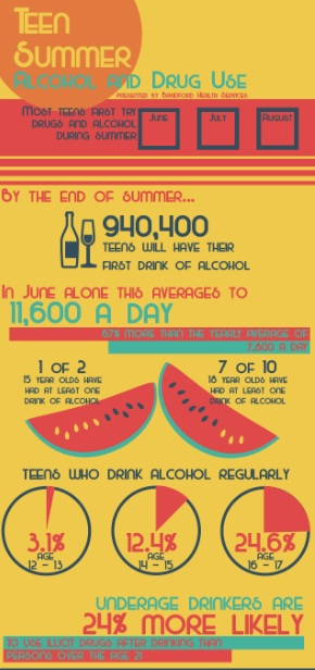 Facts About Teen Drinking